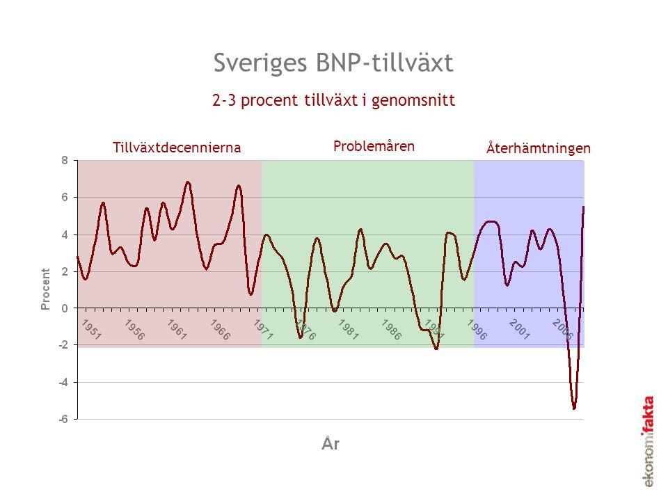 Sveriges BNP-tillväxt