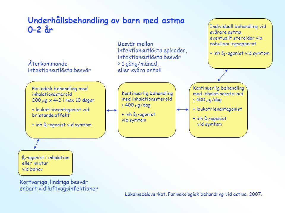 Underhållsbehandling av barn med astma 0–2 år