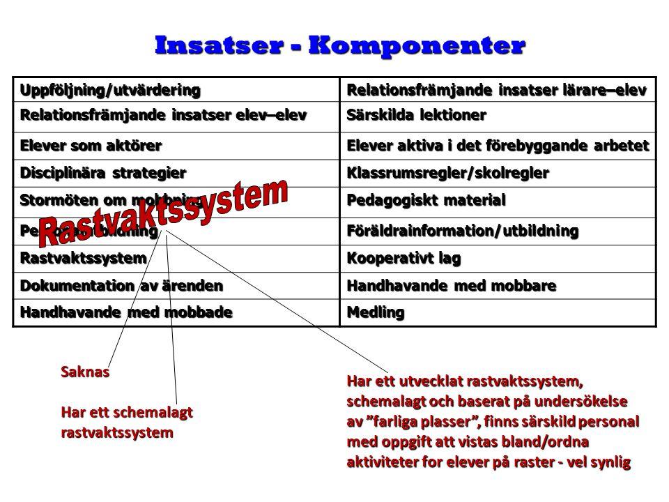 Insatser - Komponenter