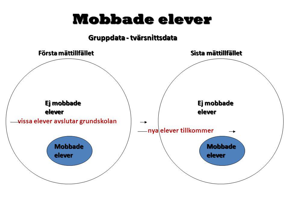 Mobbade elever Gruppdata - tvärsnittsdata Första mättillfället