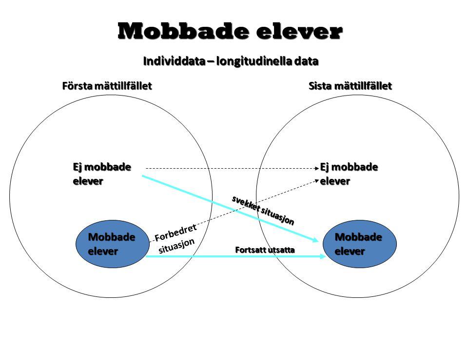 Mobbade elever Individdata – longitudinella data Första mättillfället