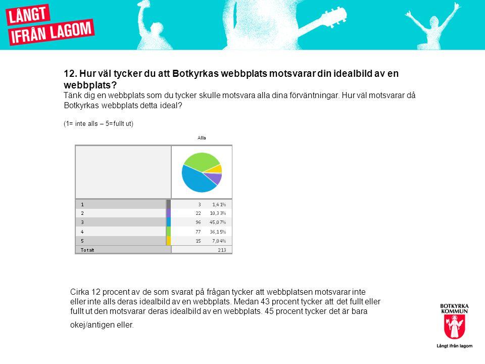 12. Hur väl tycker du att Botkyrkas webbplats motsvarar din idealbild av en webbplats Tänk dig en webbplats som du tycker skulle motsvara alla dina förväntningar. Hur väl motsvarar då Botkyrkas webbplats detta ideal (1= inte alls – 5=fullt ut)