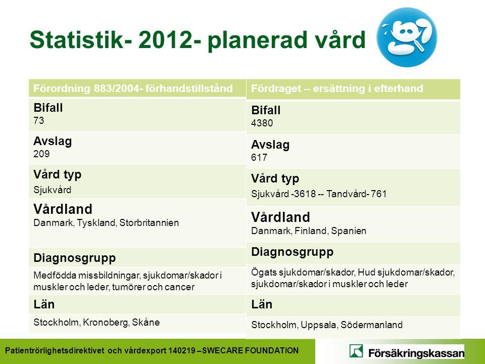 Statistik- 2012- planerad vård