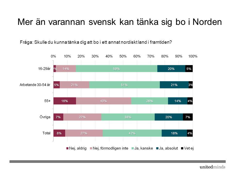 Mer än varannan svensk kan tänka sig bo i Norden