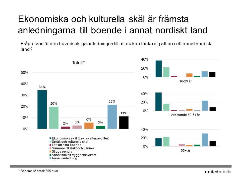 Ekonomiska och kulturella skäl är främsta anledningarna till boende i annat nordiskt land