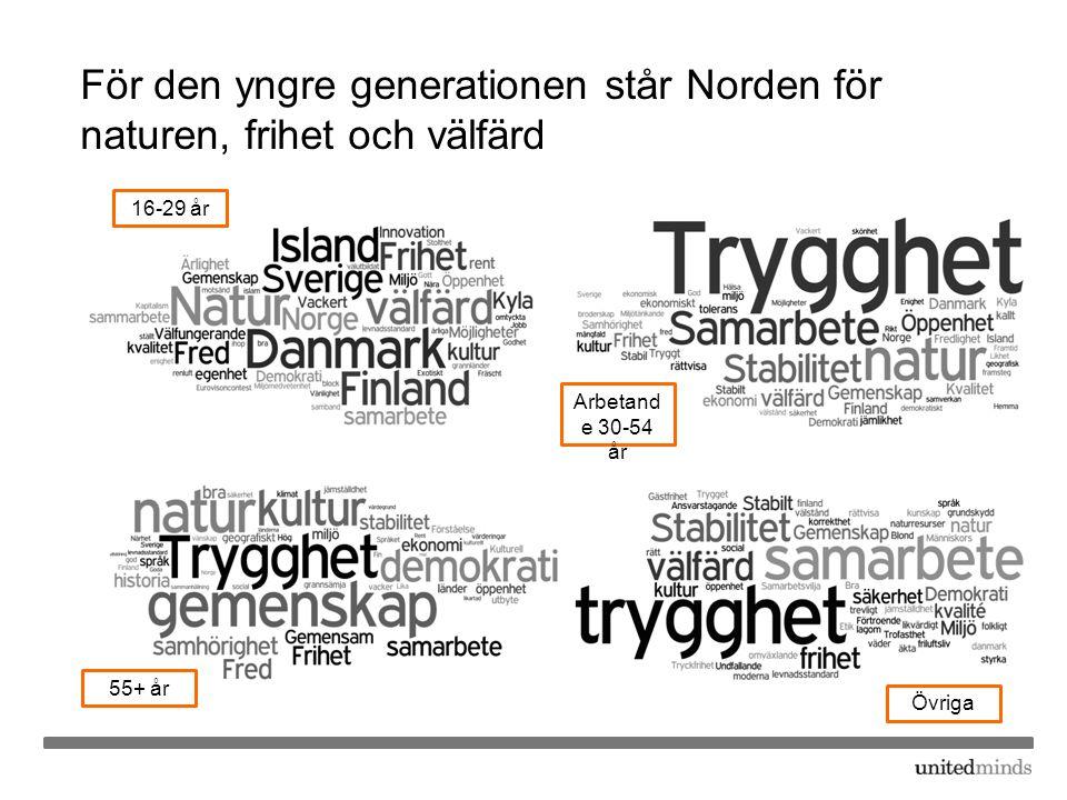 För den yngre generationen står Norden för naturen, frihet och välfärd
