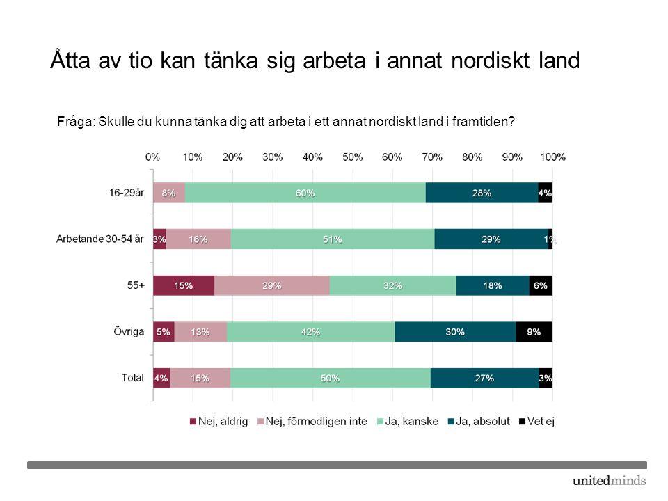 Åtta av tio kan tänka sig arbeta i annat nordiskt land