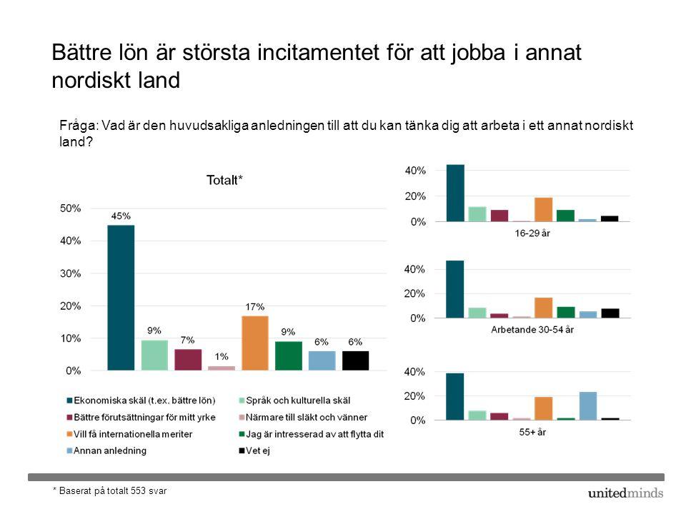 Bättre lön är största incitamentet för att jobba i annat nordiskt land