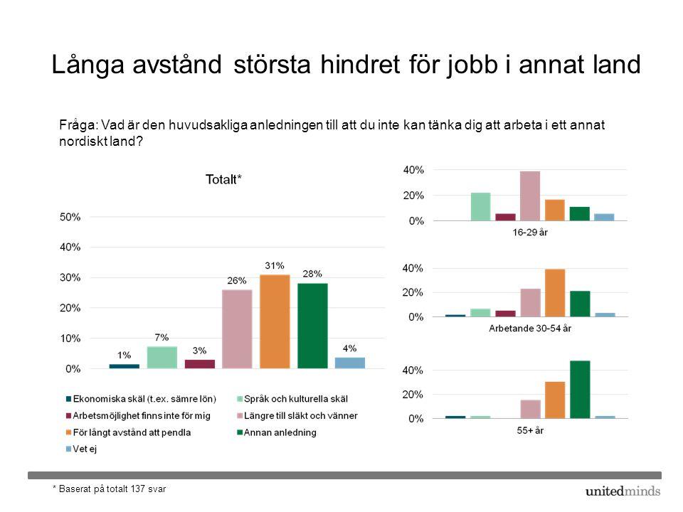 Långa avstånd största hindret för jobb i annat land