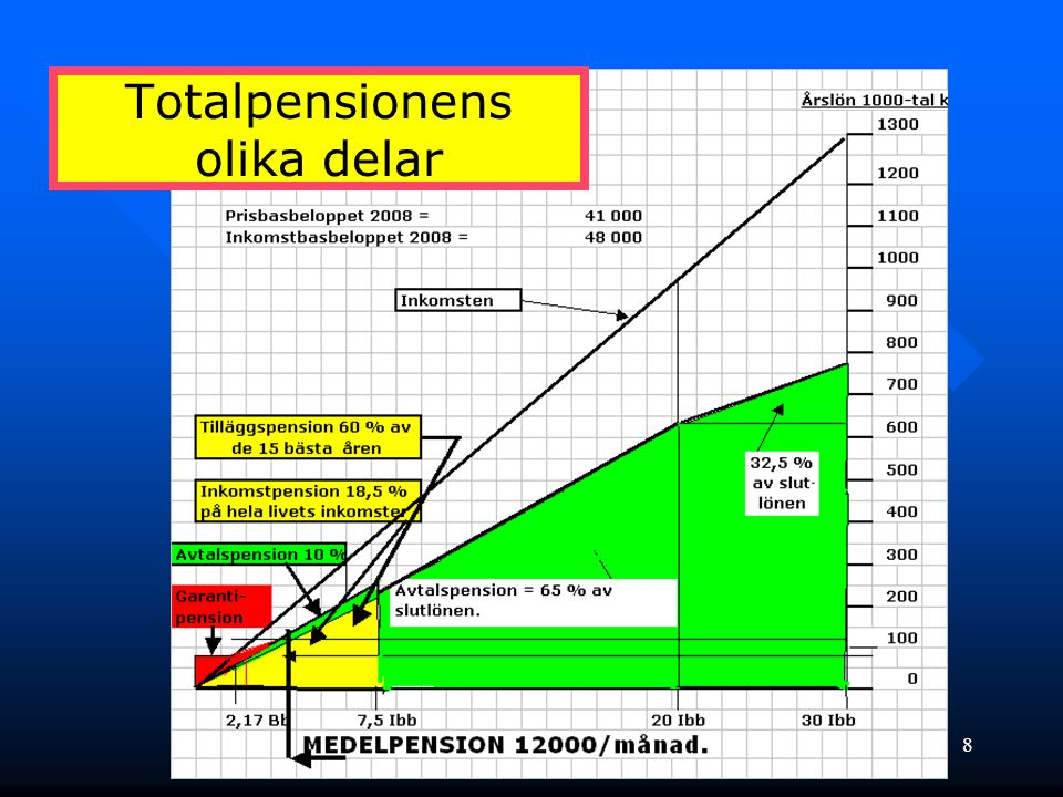 Totalpensionens olika delar