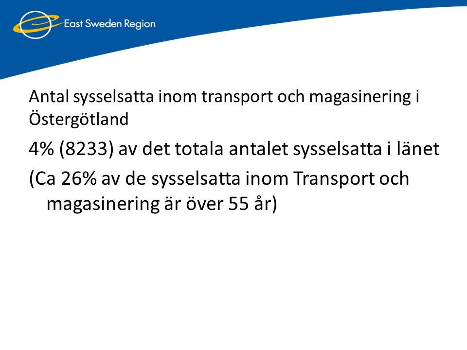 Antal sysselsatta inom transport och magasinering i Östergötland