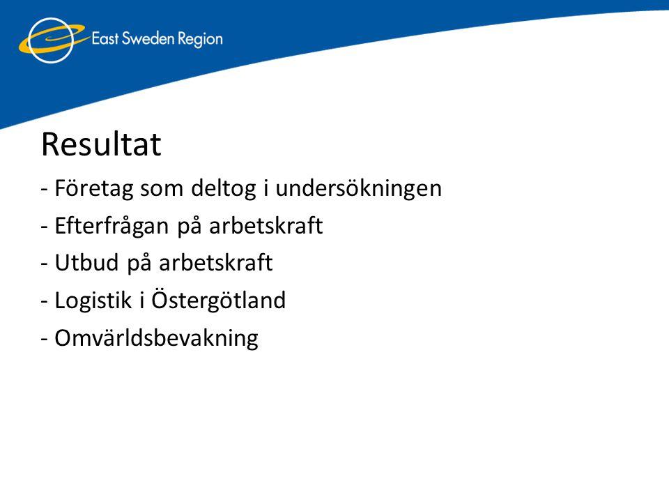 Resultat - Företag som deltog i undersökningen