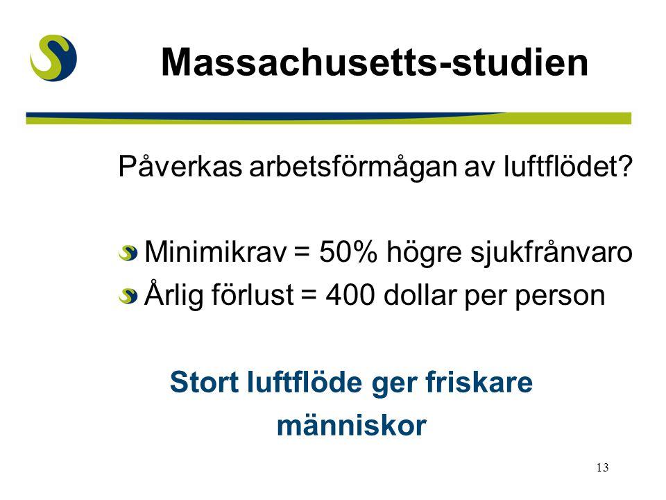 Massachusetts-studien