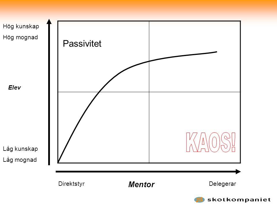 KAOS! Passivitet Mentor Hög kunskap Hög mognad Elev Låg kunskap