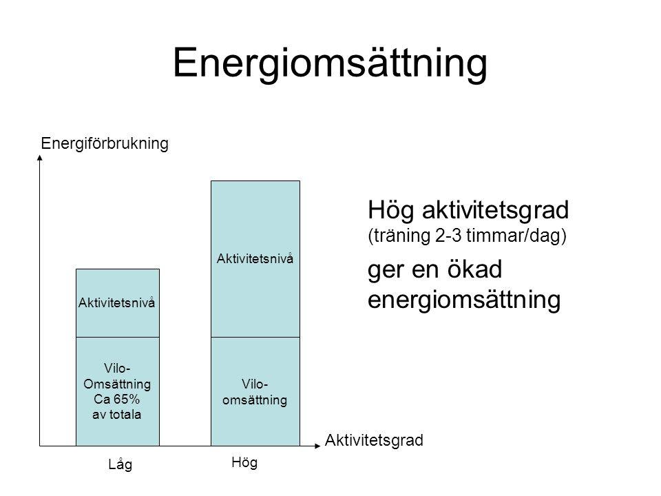 Energiomsättning Hög aktivitetsgrad (träning 2-3 timmar/dag)
