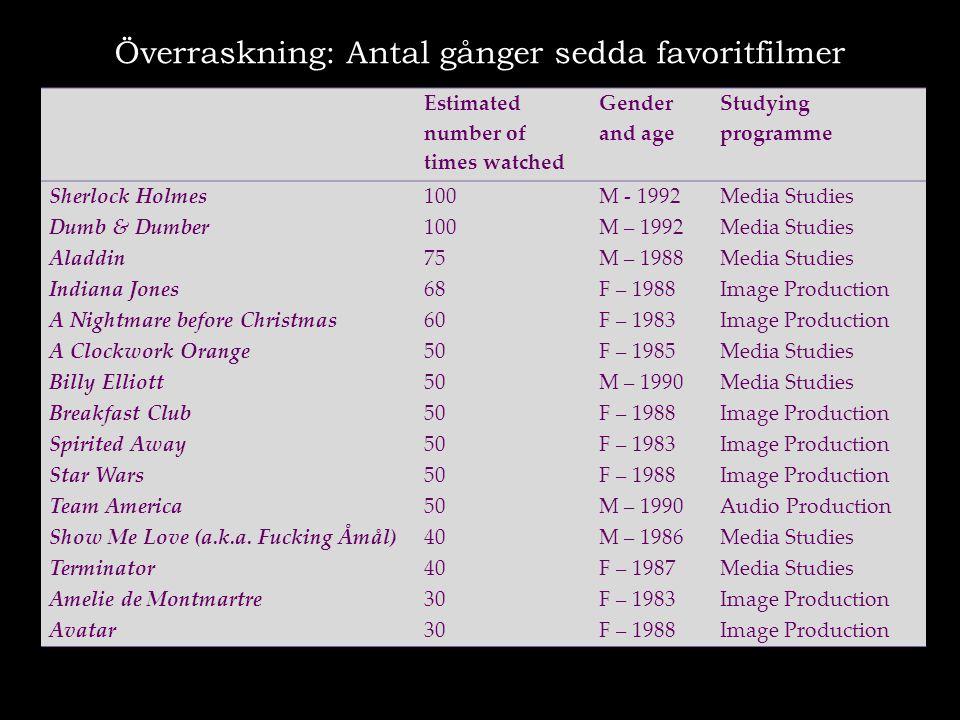 Överraskning: Antal gånger sedda favoritfilmer