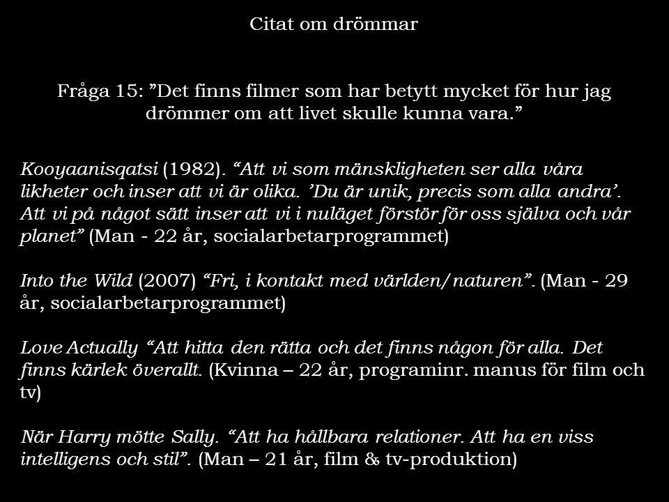 Citat om drömmar Fråga 15: Det finns filmer som har betytt mycket för hur jag drömmer om att livet skulle kunna vara.
