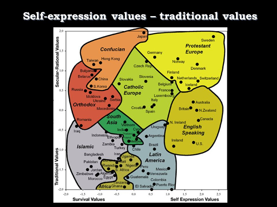Self-expression values – traditional values