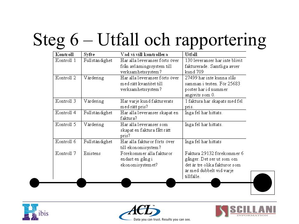 Steg 6 – Utfall och rapportering