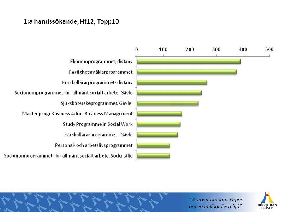 1:a handssökande, Ht12, Topp10