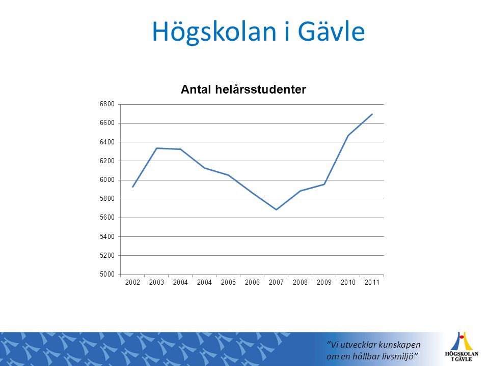 Högskolan i Gävle Vi utvecklar kunskapen om en hållbar livsmiljö