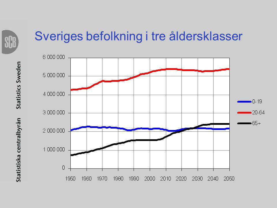 Sveriges befolkning i tre åldersklasser