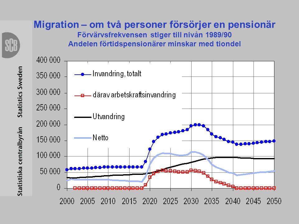 Migration – om två personer försörjer en pensionär Förvärvsfrekvensen stiger till nivån 1989/90 Andelen förtidspensionärer minskar med tiondel
