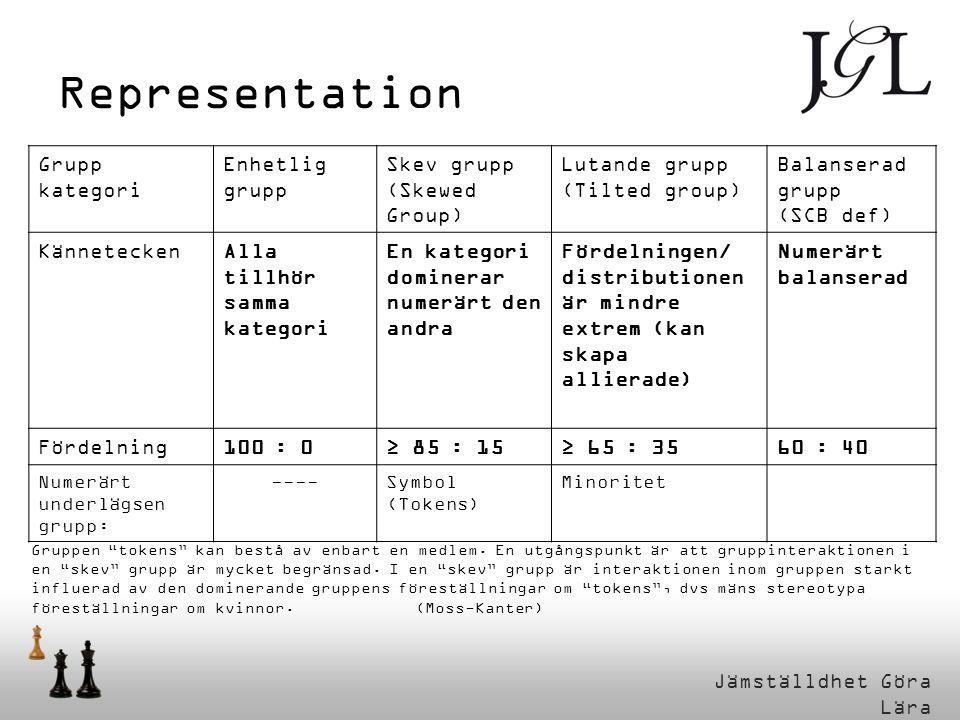 Representation Grupp kategori Enhetlig grupp Skev grupp (Skewed Group)