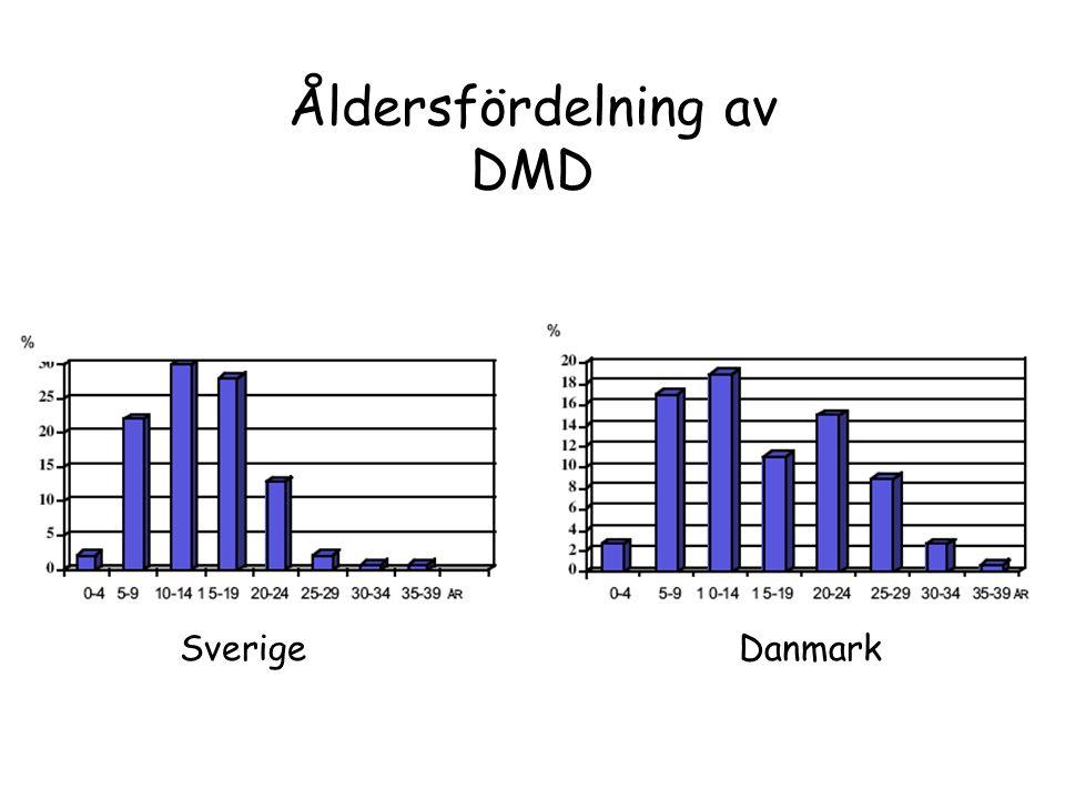 Åldersfördelning av DMD