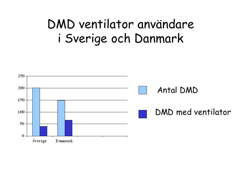 DMD ventilator användare i Sverige och Danmark
