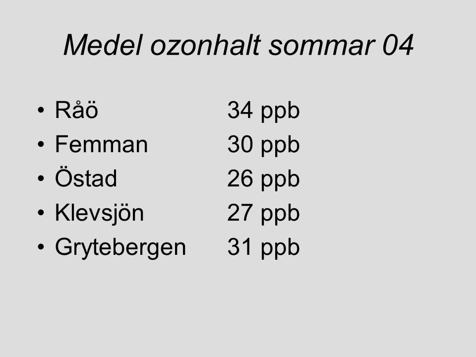 Medel ozonhalt sommar 04 Råö 34 ppb Femman 30 ppb Östad 26 ppb