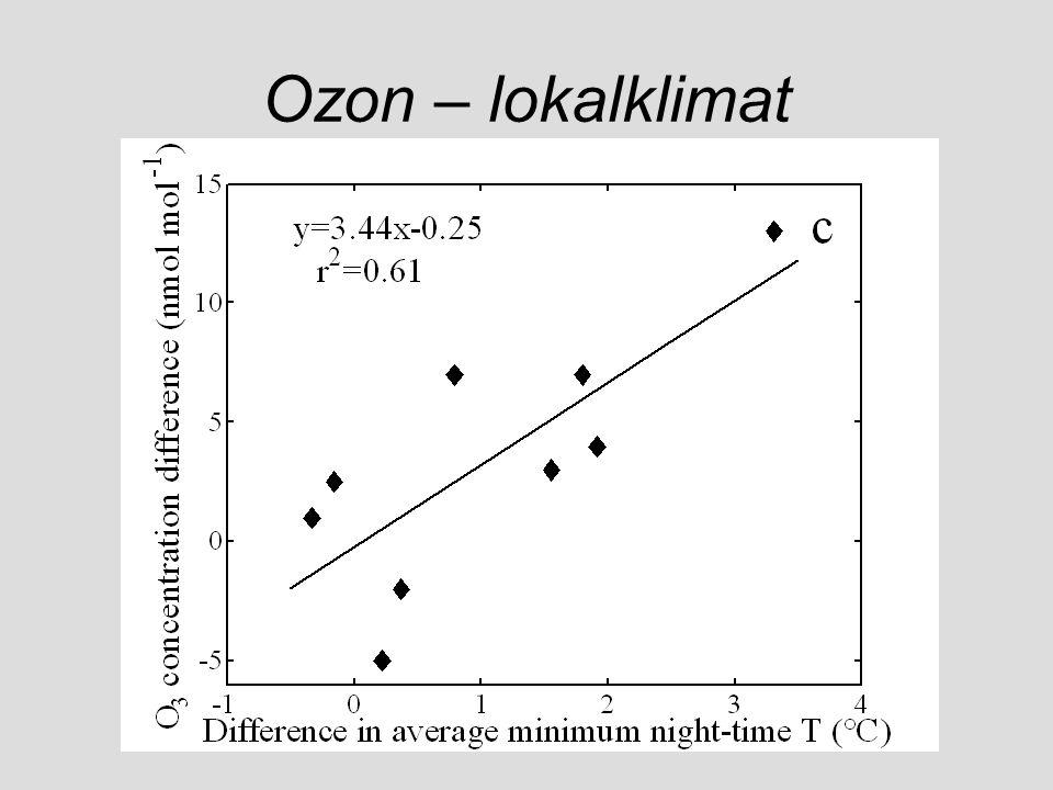Ozon – lokalklimat
