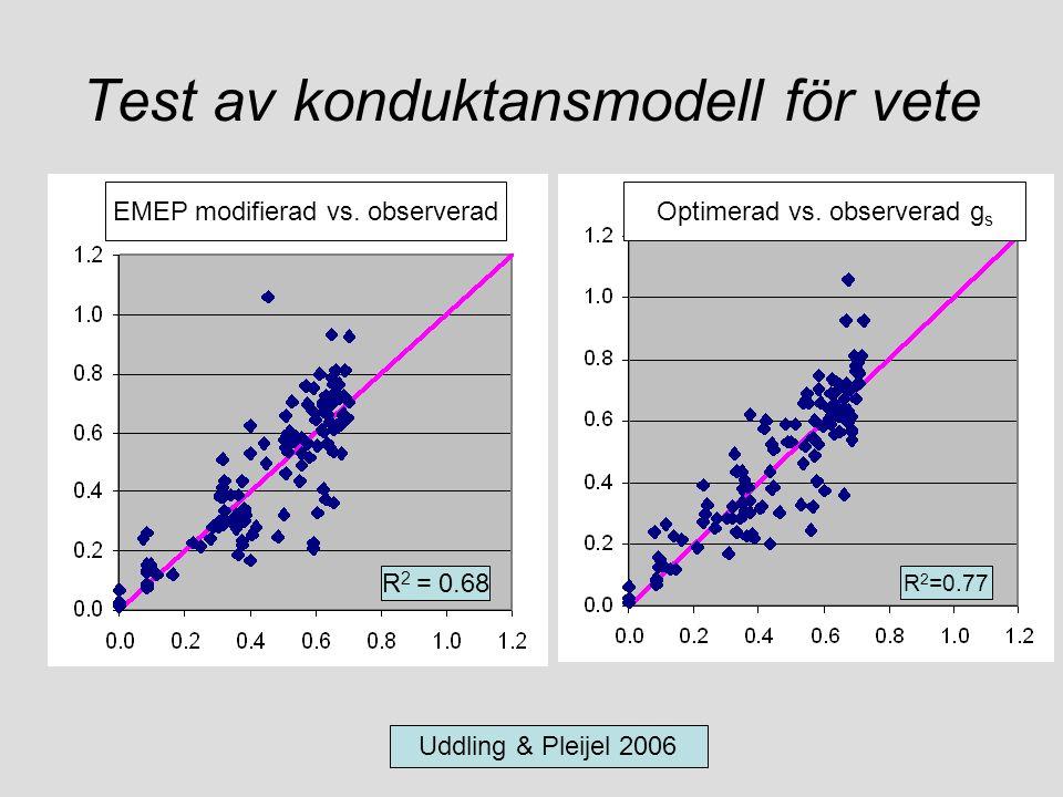 Test av konduktansmodell för vete