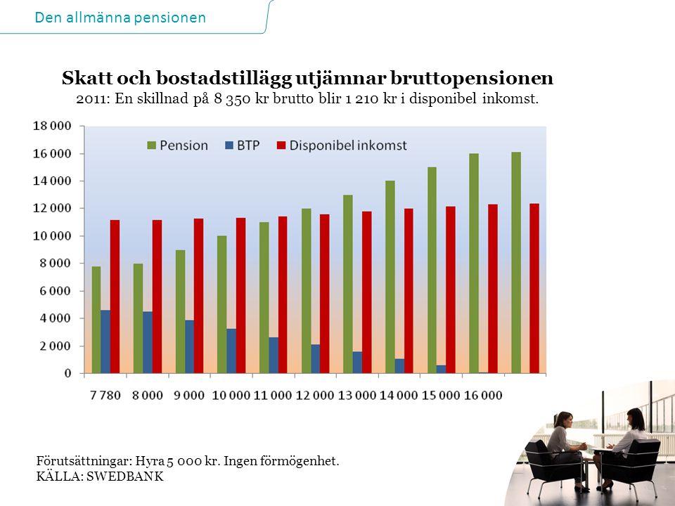 Skatt och bostadstillägg utjämnar bruttopensionen 2011: En skillnad på 8 350 kr brutto blir 1 210 kr i disponibel inkomst.