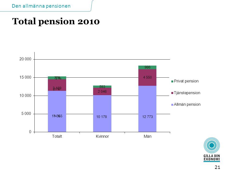 Total pension 2010 Så här stora är de genomsnittliga pensionerna i dag.