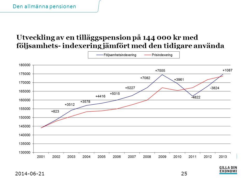 Utveckling av en tilläggspension på 144 000 kr med följsamhets- indexering jämfört med den tidigare använda prisindexeringen (siffrorna i diagrammet visar differensen)
