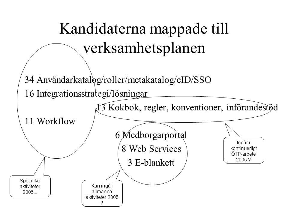 Kandidaterna mappade till verksamhetsplanen