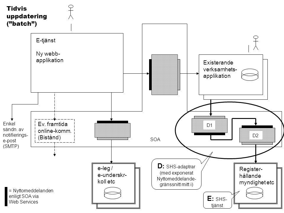 D: SHS-adaptrar (med exponerat Nyttomeddelande-gränssnitt mitt i)