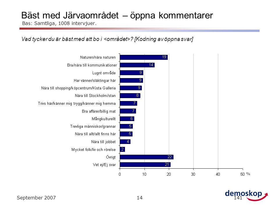 Bäst med Järvaområdet – öppna kommentarer Bas: Samtliga, 1008 intervjuer.