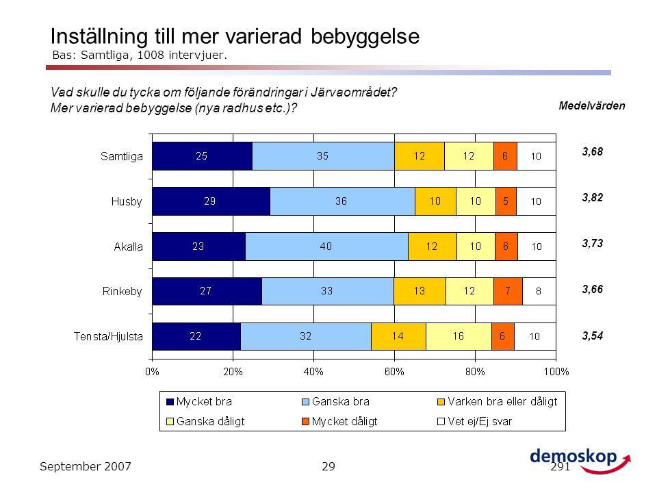 Inställning till mer varierad bebyggelse Bas: Samtliga, 1008 intervjuer.