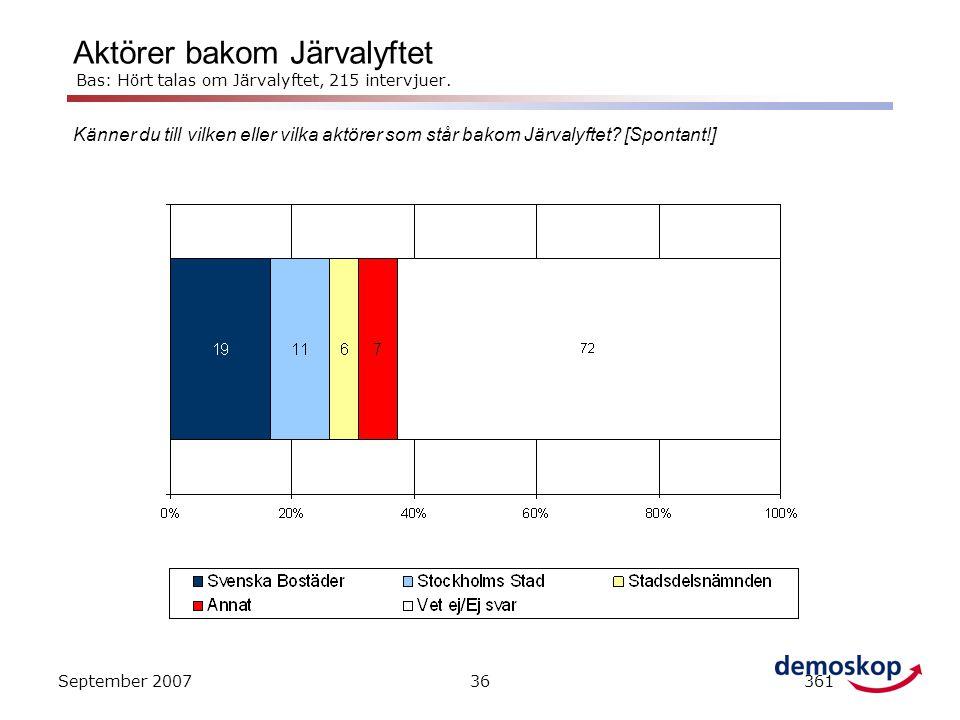 Aktörer bakom Järvalyftet Bas: Hört talas om Järvalyftet, 215 intervjuer.