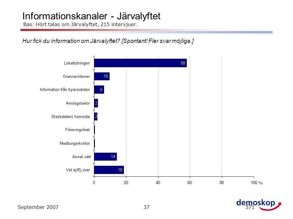 Informationskanaler - Järvalyftet Bas: Hört talas om Järvalyftet, 215 intervjuer.