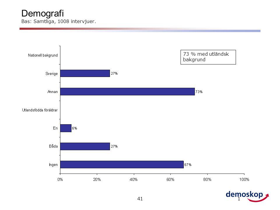 Demografi Bas: Samtliga, 1008 intervjuer.