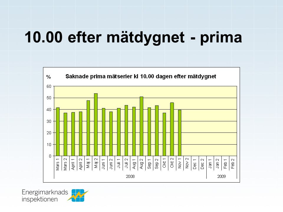 10.00 efter mätdygnet - prima