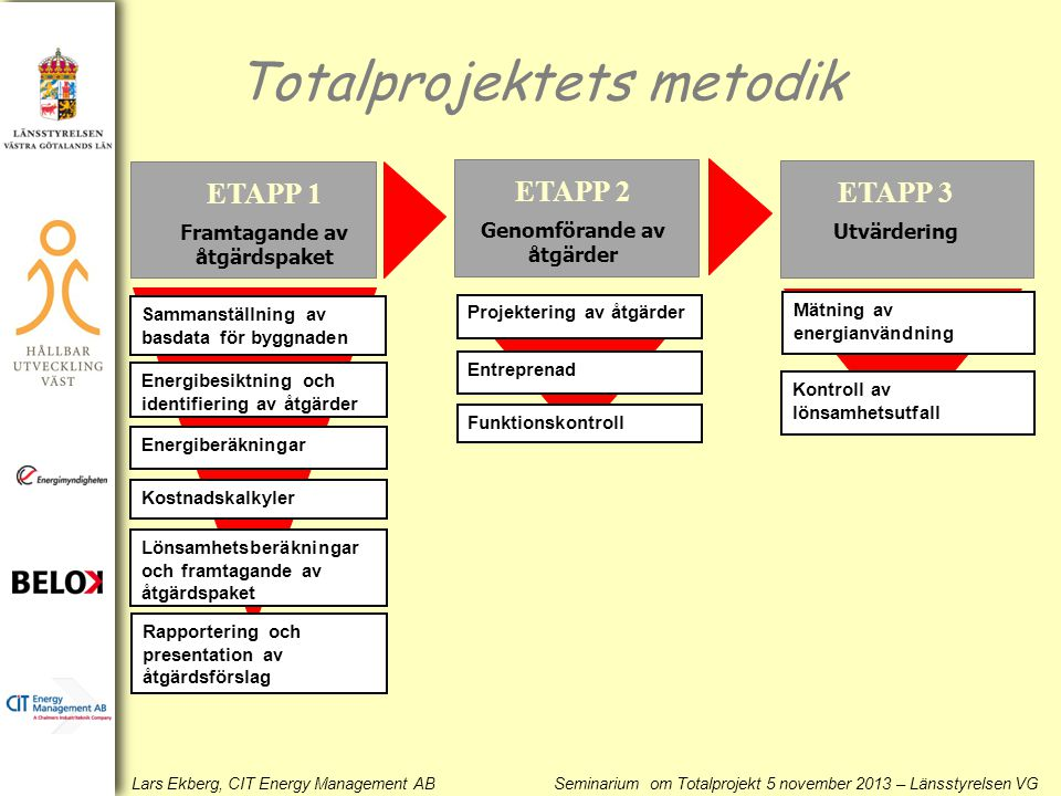 Totalprojektets metodik