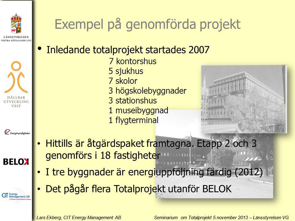 Exempel på genomförda projekt