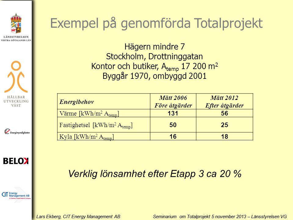 Exempel på genomförda Totalprojekt