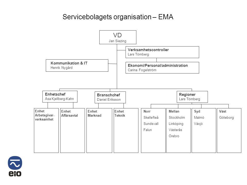 Servicebolagets organisation – EMA
