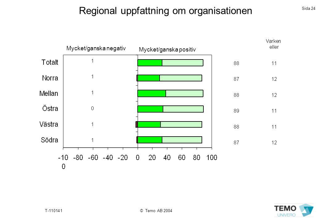 Regional uppfattning om organisationen