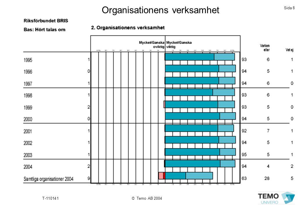 Organisationens verksamhet